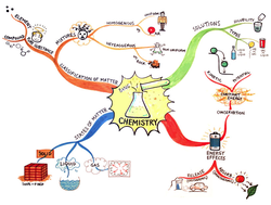 Mind map as education tool